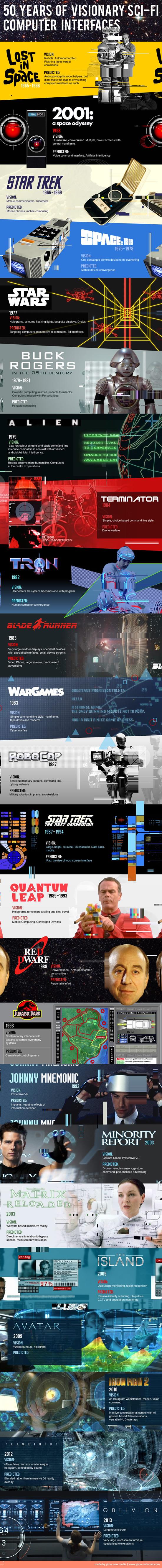 Sci Fi Infographic