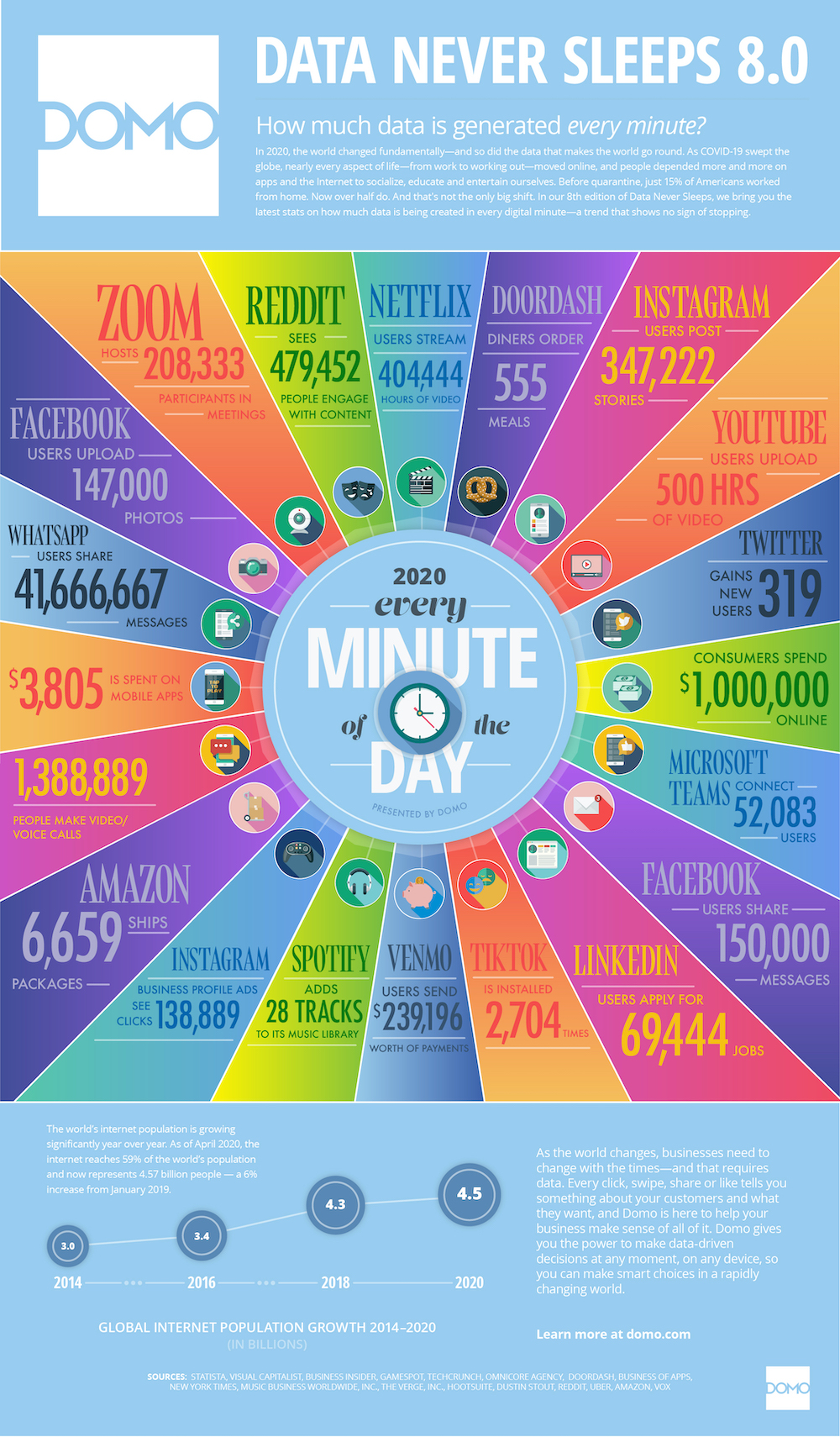 What Happens in an Internet Minute 2020